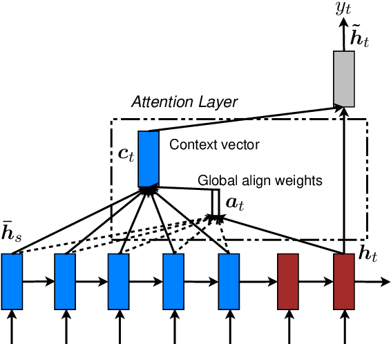 Figure 3 for Effective Approaches to Attention-based Neural Machine Translation