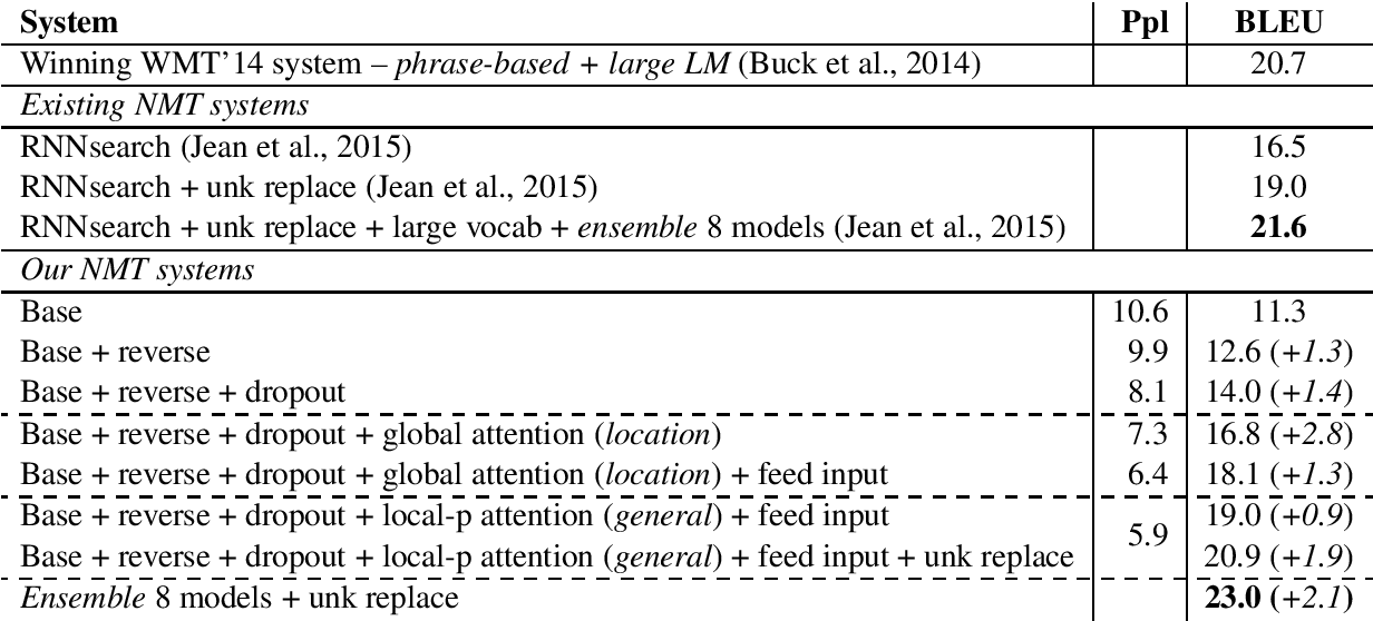 Figure 2 for Effective Approaches to Attention-based Neural Machine Translation
