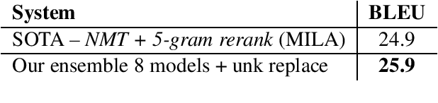 Figure 4 for Effective Approaches to Attention-based Neural Machine Translation