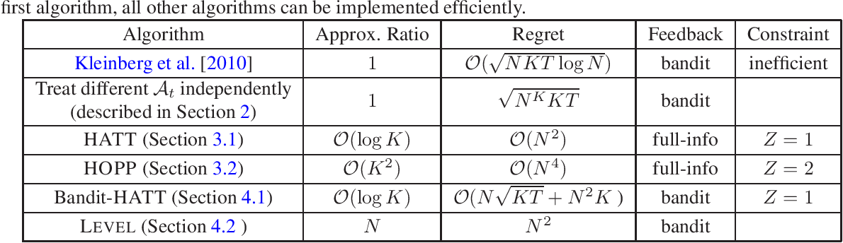 Figure 1 for Adversarial Online Learning with Changing Action Sets: Efficient Algorithms with Approximate Regret Bounds