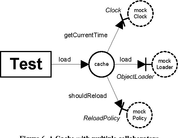Mock roles, objects - Semantic Scholar
