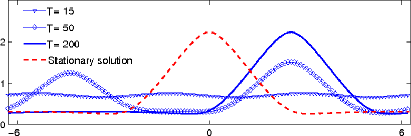 Figure 4: Evolution of a solid film governed by (51) from a nearly-uniform initial profile and anisotropy strength G = 0.1. At long times, triangular shaped islands form, collapse, and the shifted profile approaches that given by the steady state solution described in Section 4.2 (dashed curve).