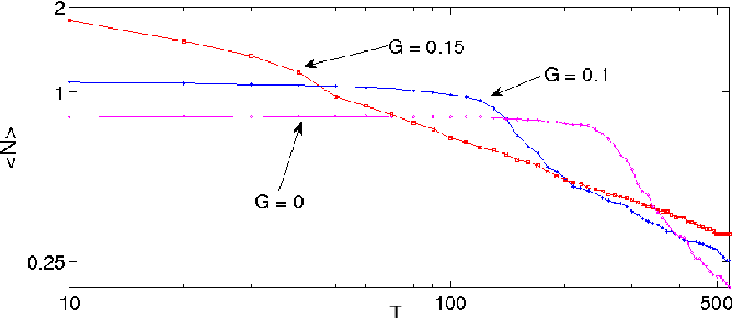 Figure 7: Coarsening diagram for the 2D Ge/Si system comparing dot densities for the isotropic (G = 0) and two anisotropic trials (G = 0.05 and G = 0.15). For each trial we averaged the island density over four runs; Both axes are logarithmic which indicates a power law behavior at later stages of evolution.