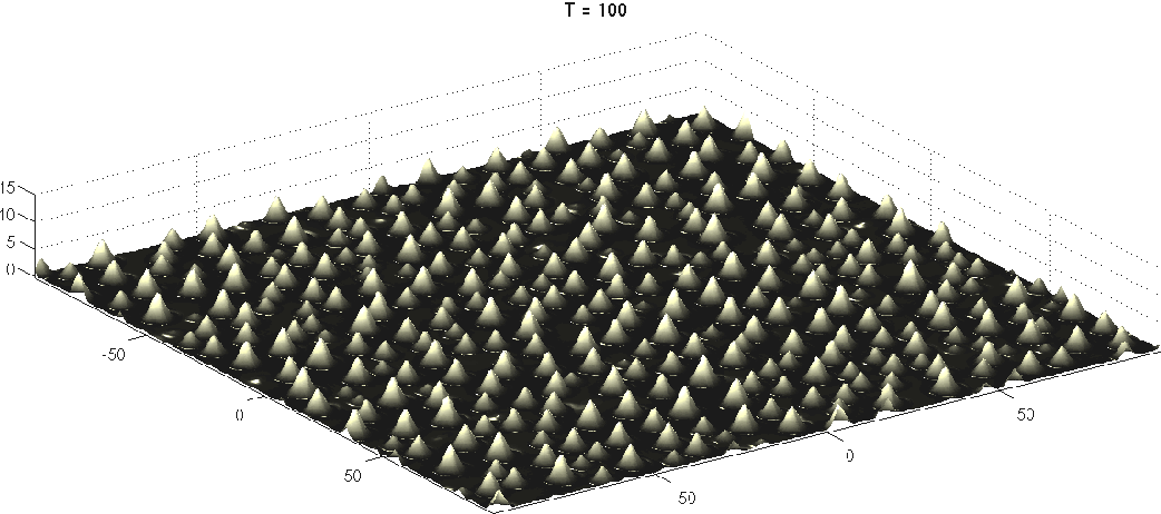 Figure 9: Snapshot of a simulation on a huge [−100π, 100π]2 domain with Ge/Si parameters and rather small anisotropy G = 0.1. An initially randomly perturbed surface first evolves into round dots that coarsen in time and during their growth change their shape to small pyramids with still quite round edges. Here brighter colors indicate the dots and shading is added.