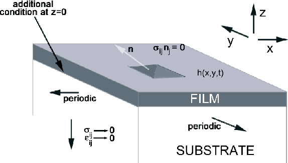 Figure 1: Epitaxy setting: a film of thickness h grows on a substrate occupying an infinite half-space.
