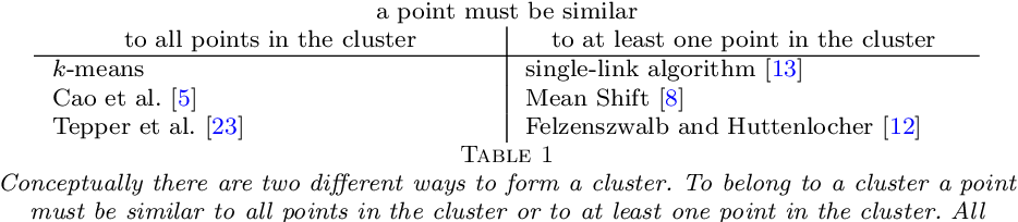 Figure 2 for Meaningful Clustered Forest: an Automatic and Robust Clustering Algorithm