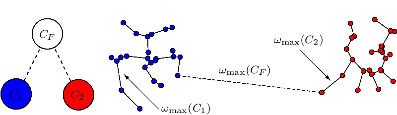 Figure 4 for Meaningful Clustered Forest: an Automatic and Robust Clustering Algorithm