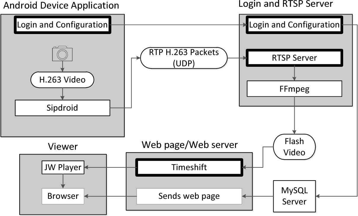 PDF] Live Video Streaming from Android-Enabled Devices to Web