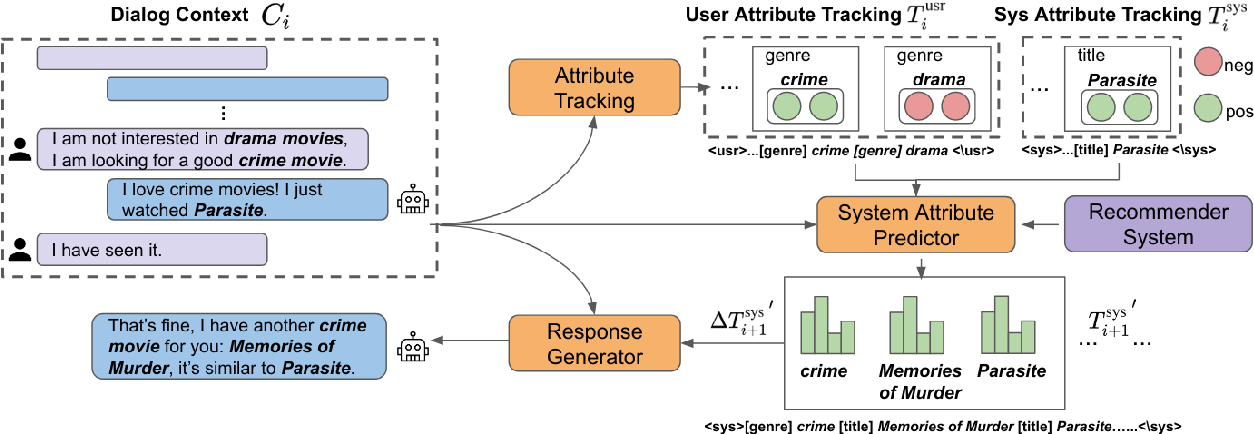 Figure 3 for DEUX: An Attribute-Guided Framework for Sociable Recommendation Dialog Systems