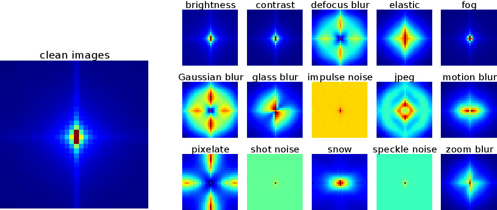 Figure 3 for A Fourier Perspective on Model Robustness in Computer Vision