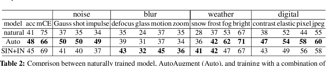 Figure 4 for A Fourier Perspective on Model Robustness in Computer Vision