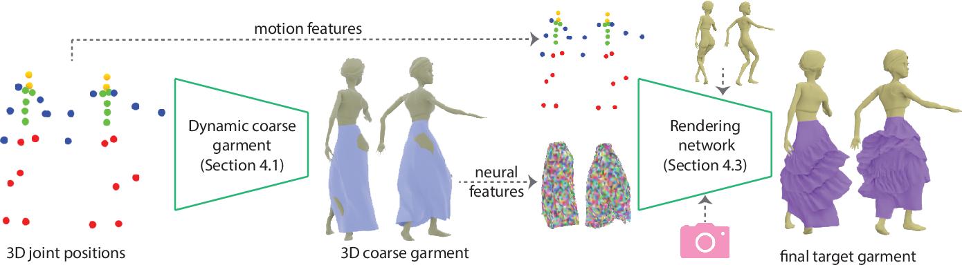 Figure 3 for Dynamic Neural Garments