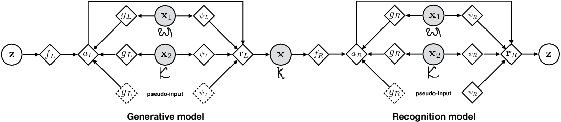 Figure 1 for Fast Adaptation in Generative Models with Generative Matching Networks