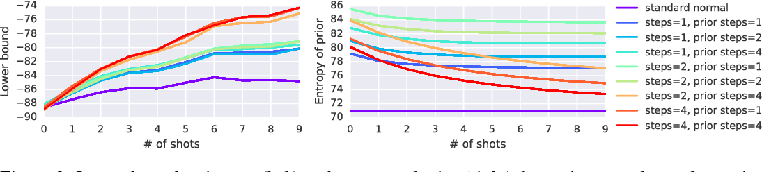 Figure 2 for Fast Adaptation in Generative Models with Generative Matching Networks