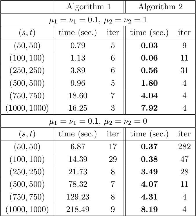 Figure 2 for Sparse Bilinear Logistic Regression