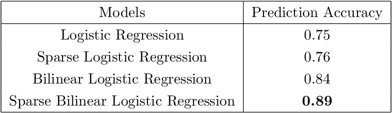 Figure 4 for Sparse Bilinear Logistic Regression