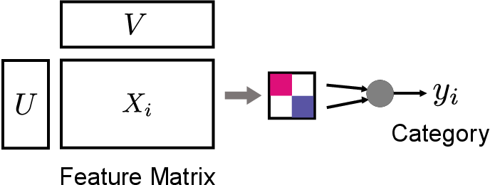 Figure 3 for Sparse Bilinear Logistic Regression