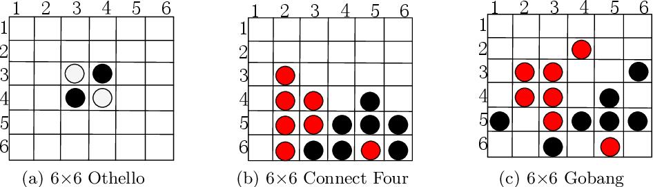 Figure 1 for Warm-Start AlphaZero Self-Play Search Enhancements