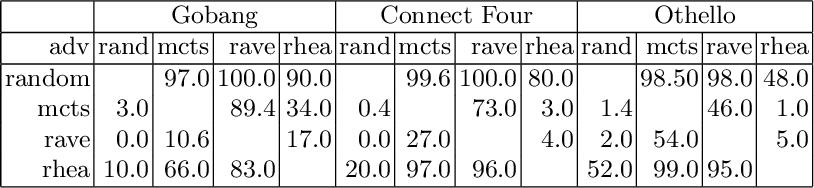 Figure 2 for Warm-Start AlphaZero Self-Play Search Enhancements