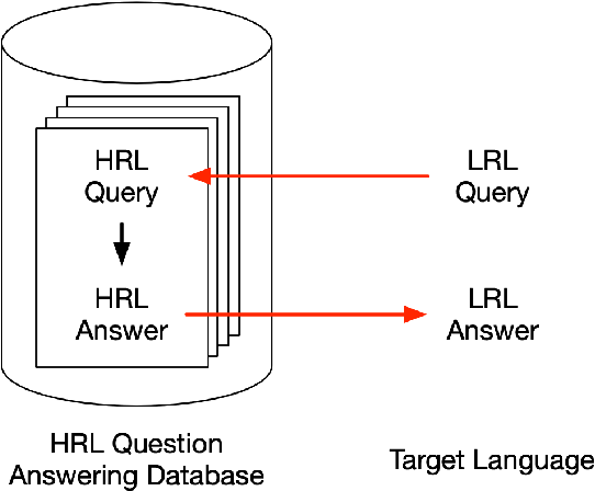 Figure 1 for Pivot Through English: Reliably Answering Multilingual Questions without Document Retrieval