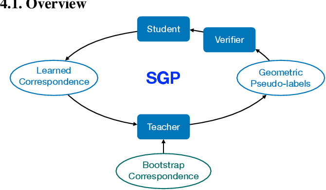 Figure 1 for Self-supervised Geometric Perception