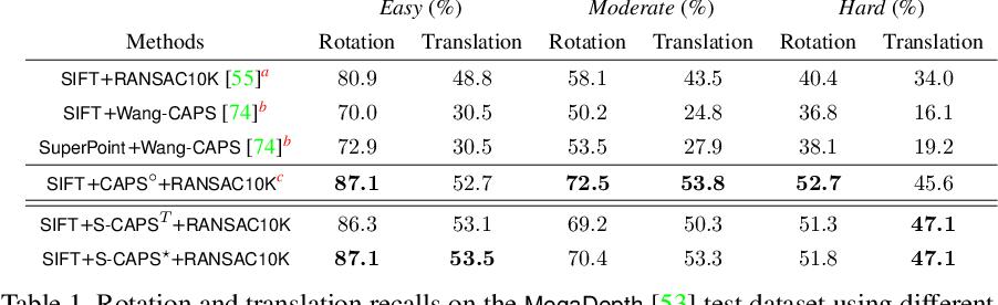 Figure 2 for Self-supervised Geometric Perception