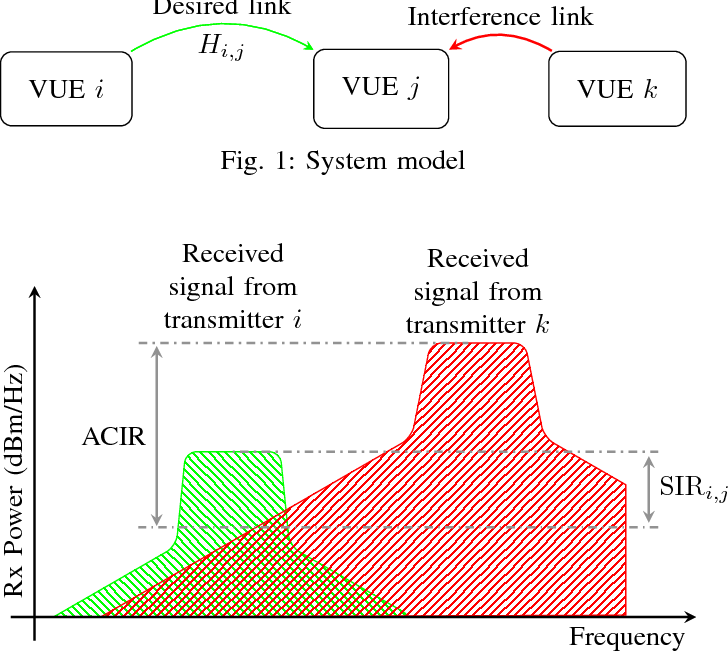 PDF] Scheduling and Power Control for V2V Broadcast Communications