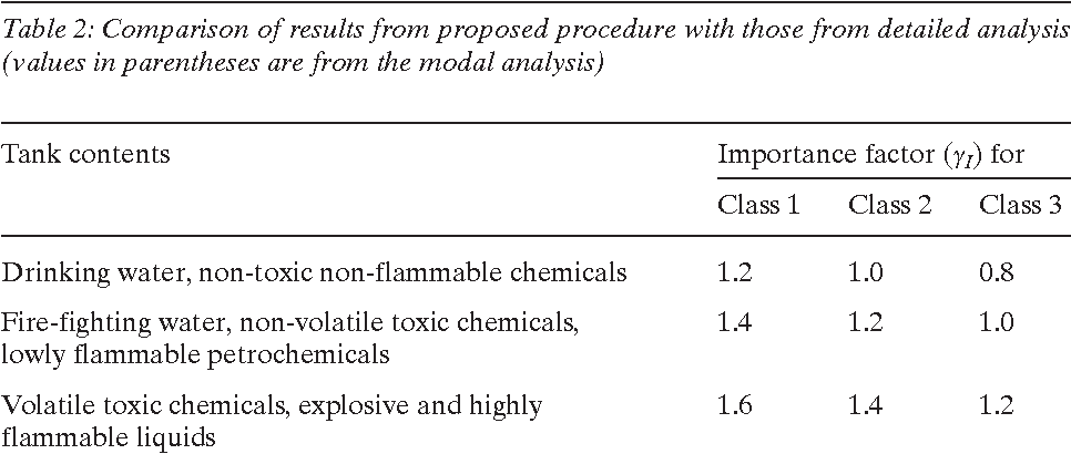 Table 3 from Simple procedure for seismic analysis of liquid-storage