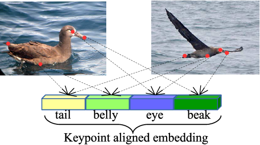 Figure 1 for Keypoint-Aligned Embeddings for Image Retrieval and Re-identification