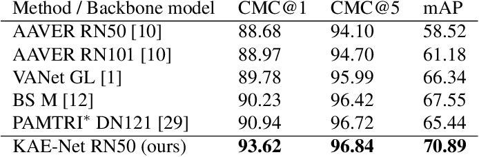 Figure 4 for Keypoint-Aligned Embeddings for Image Retrieval and Re-identification