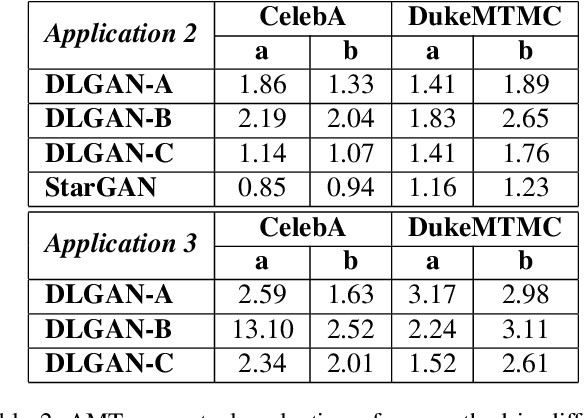 Figure 4 for DLGAN: Disentangling Label-Specific Fine-Grained Features for Image Manipulation