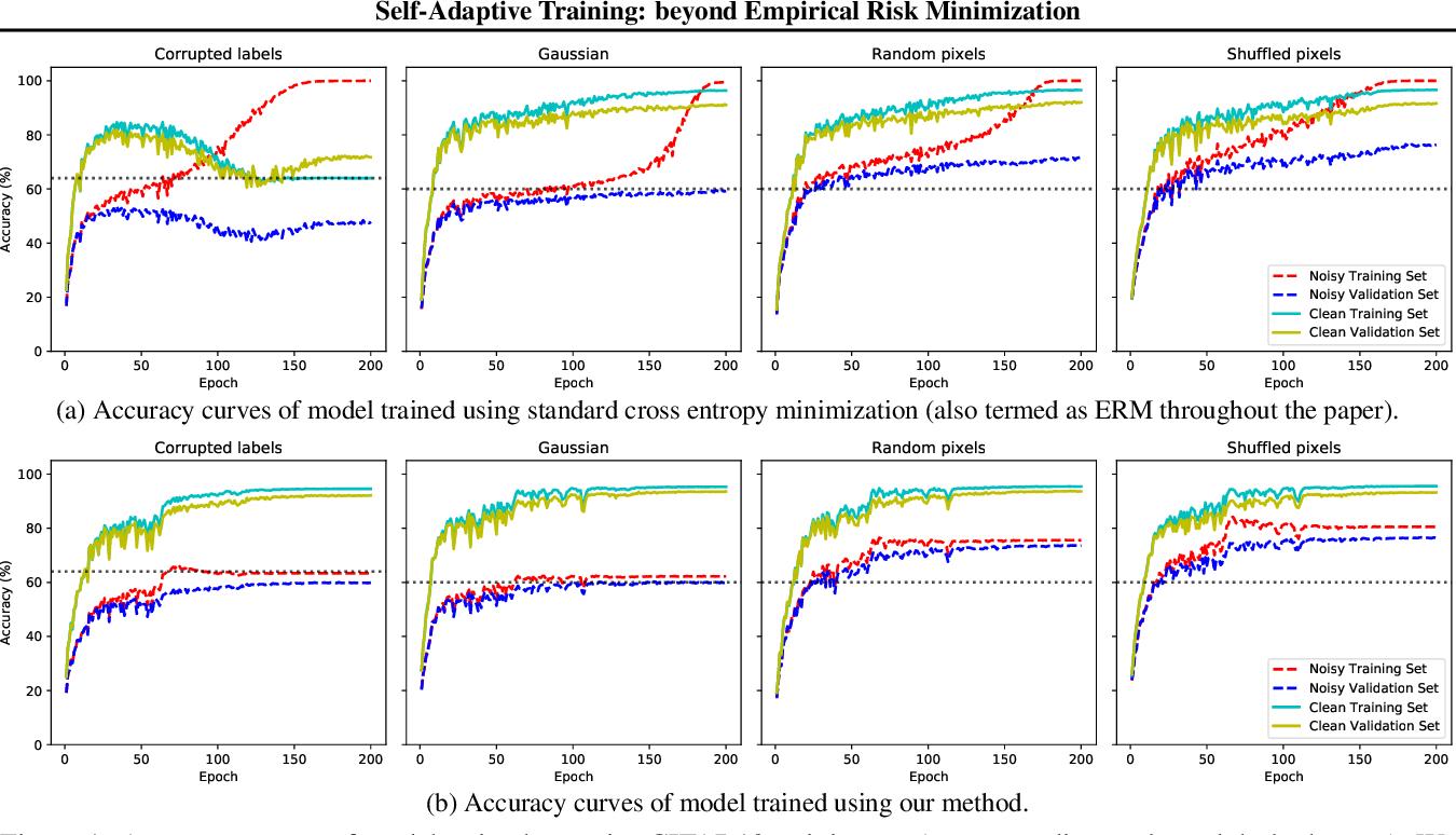 Figure 1 for Self-Adaptive Training: beyond Empirical Risk Minimization