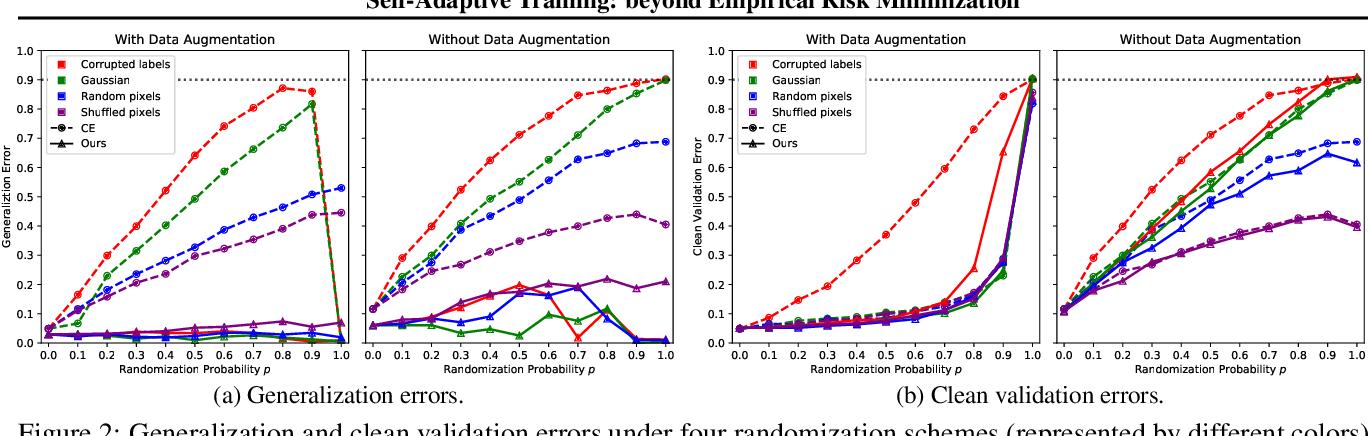 Figure 3 for Self-Adaptive Training: beyond Empirical Risk Minimization