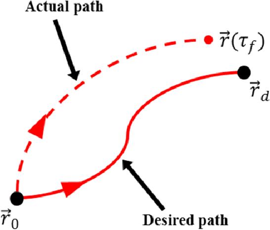 PDF] Spacecraft orbit design in the circular restricted three-body