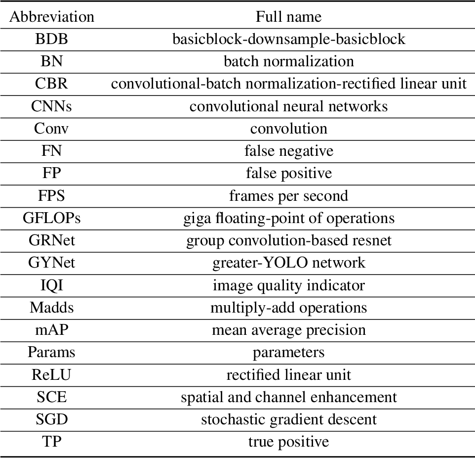 Figure 1 for A Lightweight and Accurate Recognition Framework for Signs of X-ray Weld Images