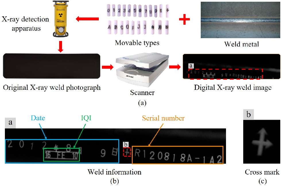 Figure 2 for A Lightweight and Accurate Recognition Framework for Signs of X-ray Weld Images