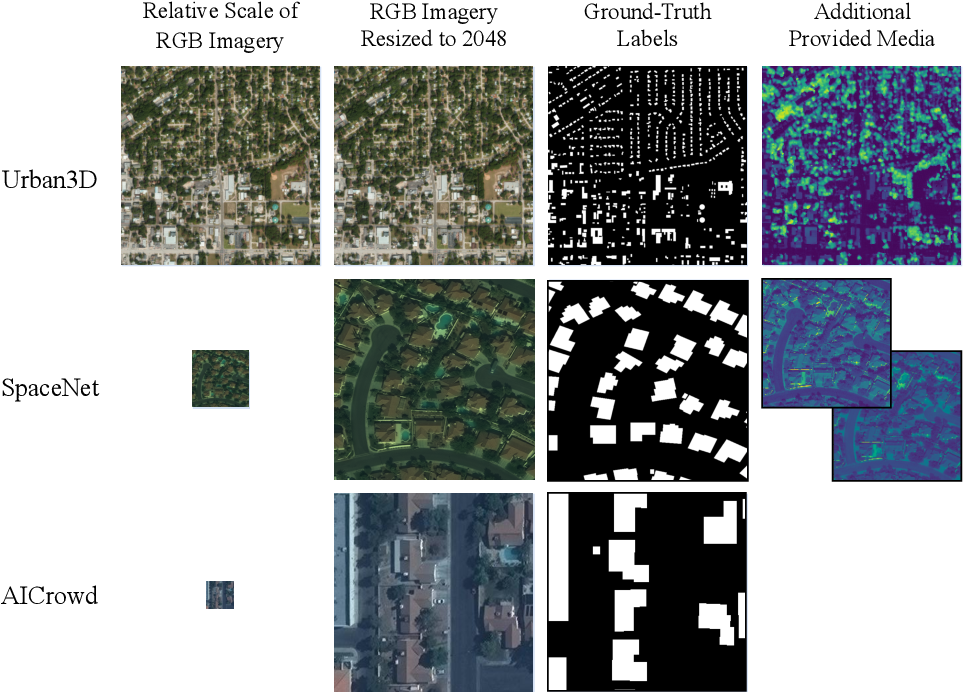 Figure 1 for A Semantic Segmentation Network for Urban-Scale Building Footprint Extraction Using RGB Satellite Imagery