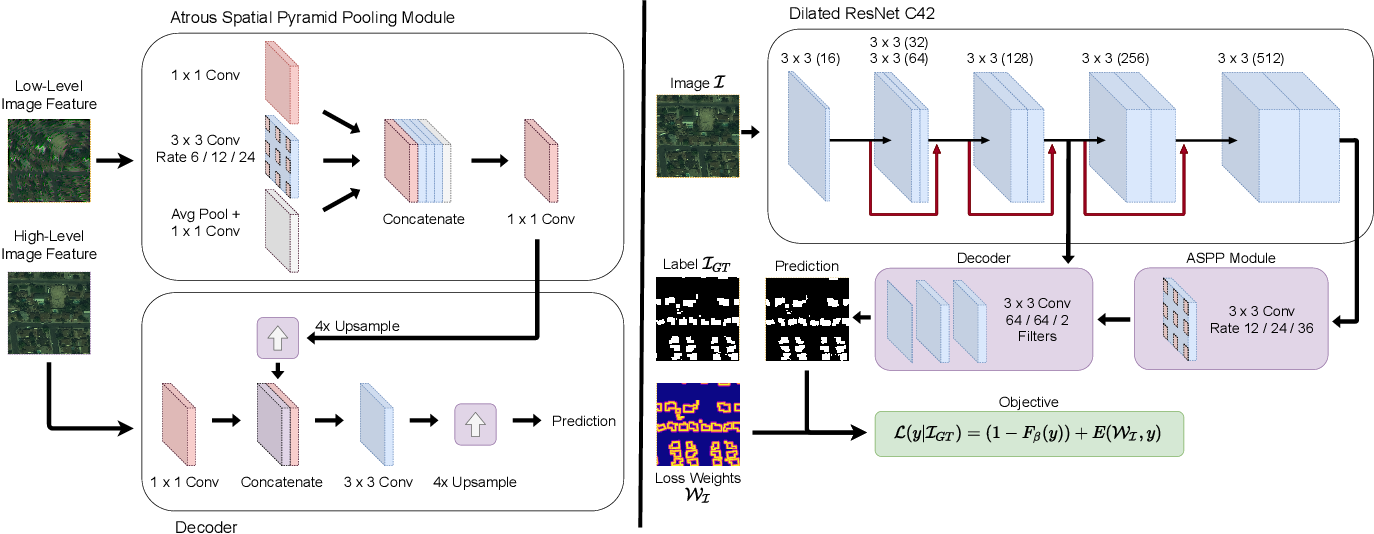 Figure 3 for A Semantic Segmentation Network for Urban-Scale Building Footprint Extraction Using RGB Satellite Imagery