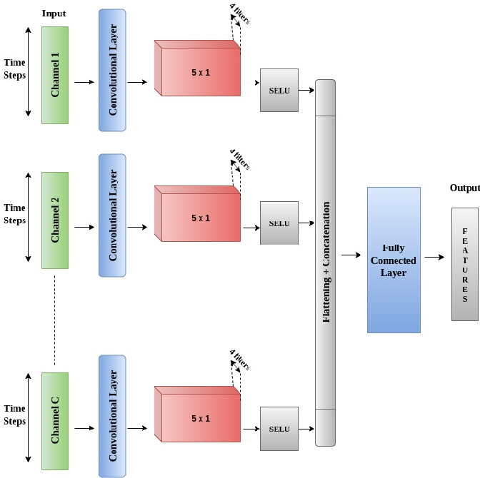 Figure 1 for ConFuse: Convolutional Transform Learning Fusion Framework For Multi-Channel Data Analysis