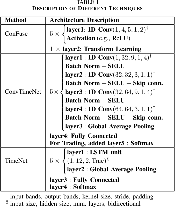 Figure 4 for ConFuse: Convolutional Transform Learning Fusion Framework For Multi-Channel Data Analysis