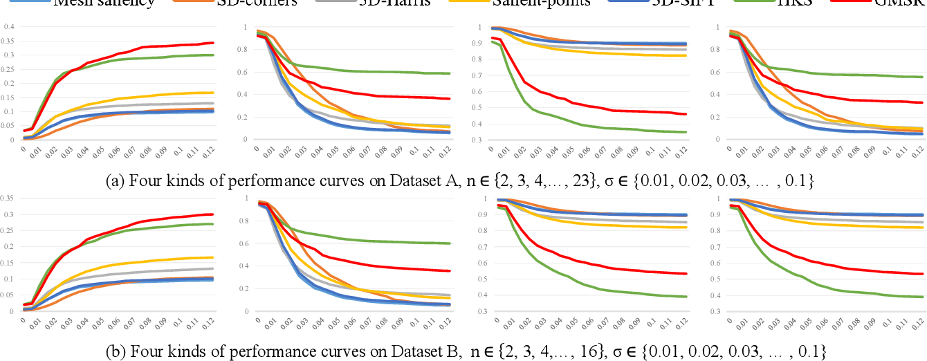 Figure 2 for Mesh Interest Point Detection Based on Geometric Measures and Sparse Refinement
