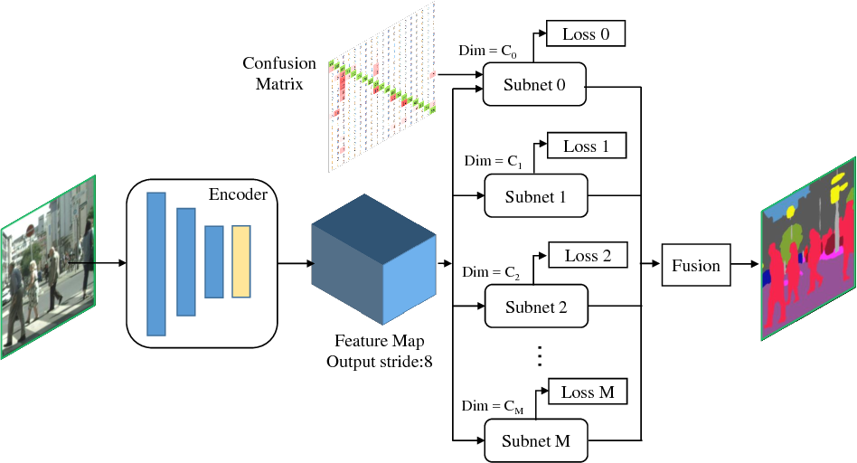 Figure 1 for A Network Structure to Explicitly Reduce Confusion Errors in Semantic Segmentation