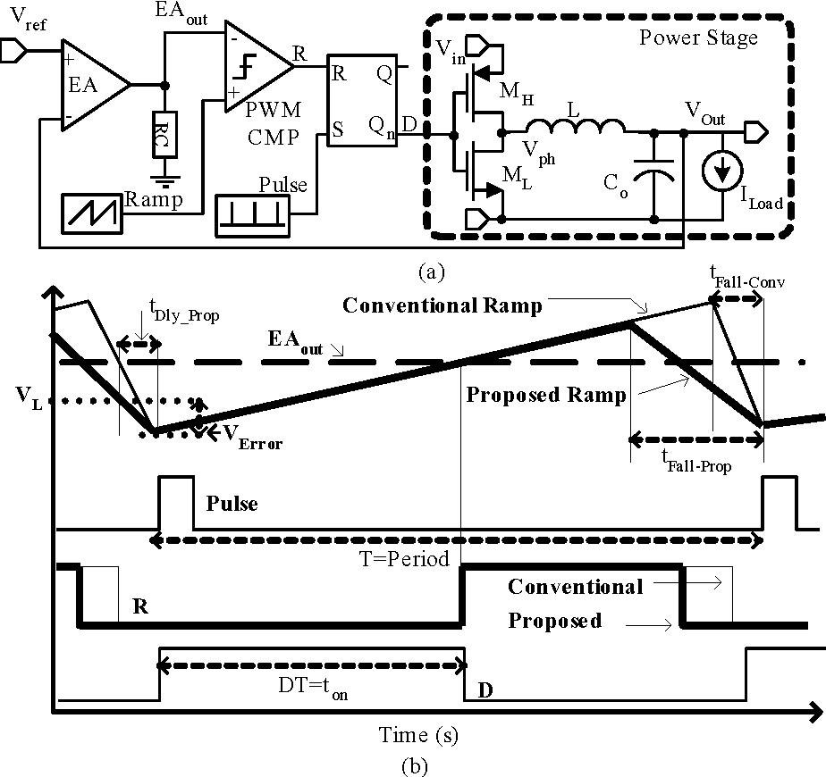 Low Power Cmos Ramp Generator Circuit For Dc Converters Pulse Diagram Figure 2