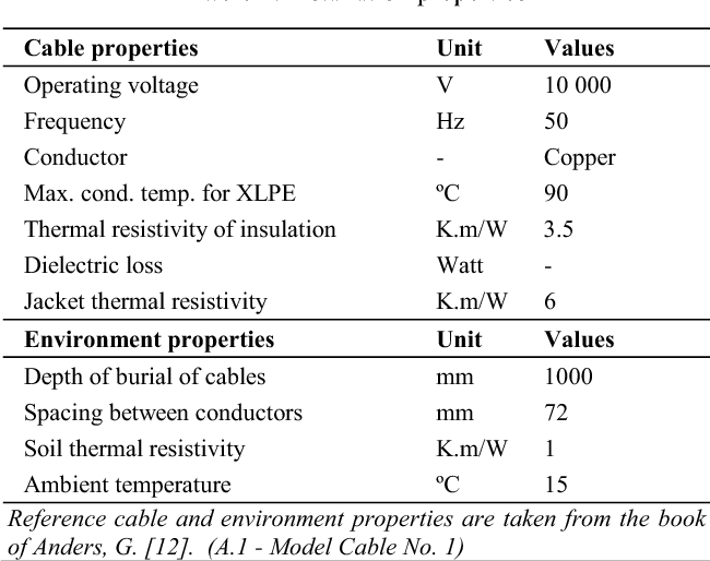 Steady state effects of design properties and environmental table 1 keyboard keysfo Choice Image
