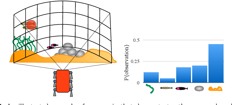 Figure 1 for Modeling Curiosity in a Mobile Robot for Long-Term Autonomous Exploration and Monitoring