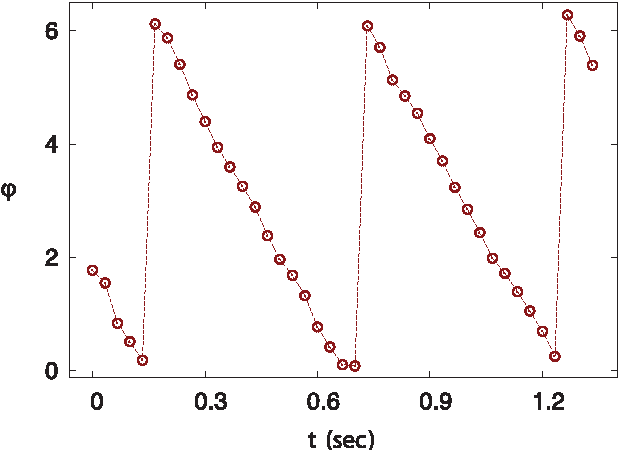 Figure 12 from Locomotion of C  elegans: A Piecewise-Harmonic