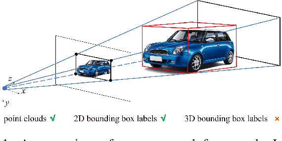 Figure 1 for FGR: Frustum-Aware Geometric Reasoning for Weakly Supervised 3D Vehicle Detection