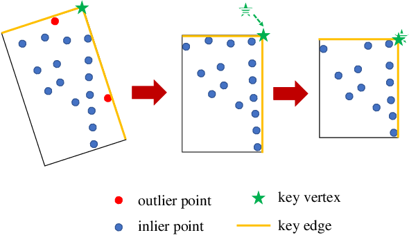 Figure 3 for FGR: Frustum-Aware Geometric Reasoning for Weakly Supervised 3D Vehicle Detection