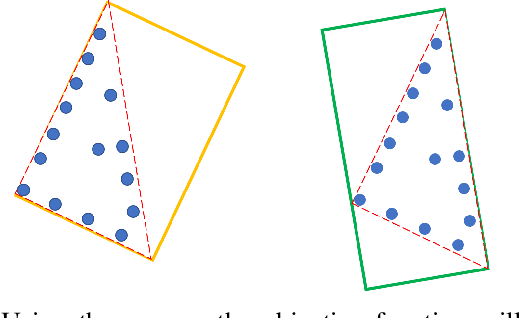 Figure 4 for FGR: Frustum-Aware Geometric Reasoning for Weakly Supervised 3D Vehicle Detection