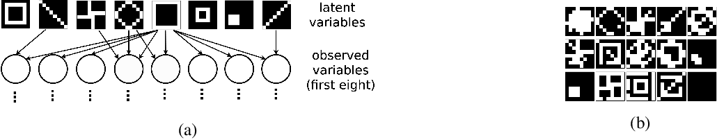 Figure 1 for Benefits of Overparameterization in Single-Layer Latent Variable Generative Models